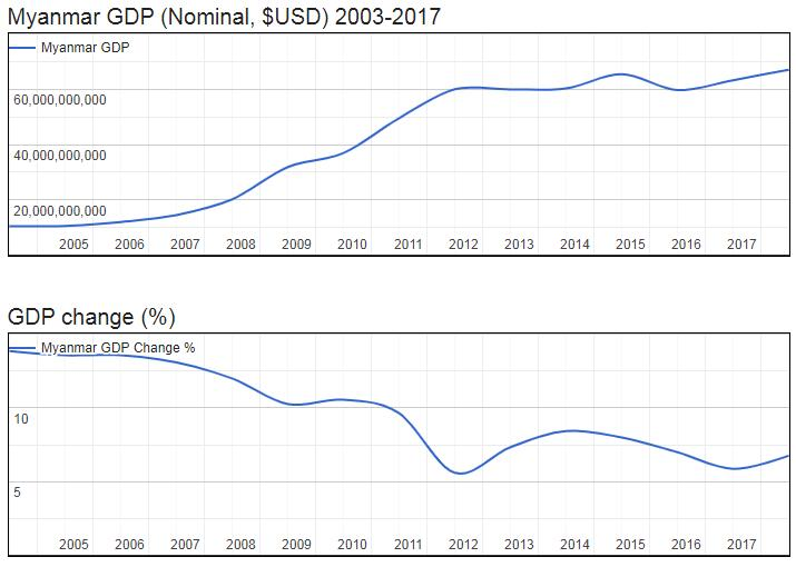 Myanmar GDP (Nominal, $USD) 2003-2017