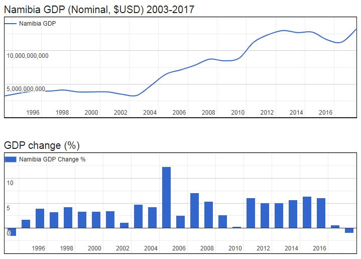 Namibia GDP (Nominal, $USD) 2003-2017
