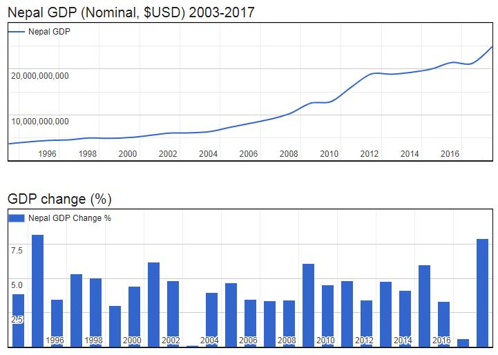 Nepal GDP (Nominal, $USD) 2003-2017