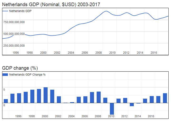 Netherlands GDP (Nominal, $USD) 2003-2017