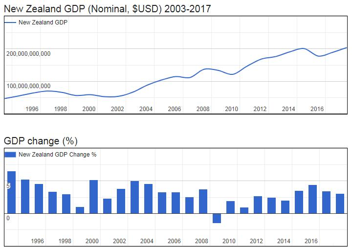 New Zealand GDP (Nominal, $USD) 2003-2017