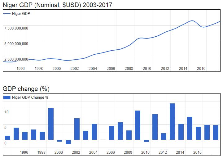 Niger GDP (Nominal, $USD) 2003-2017