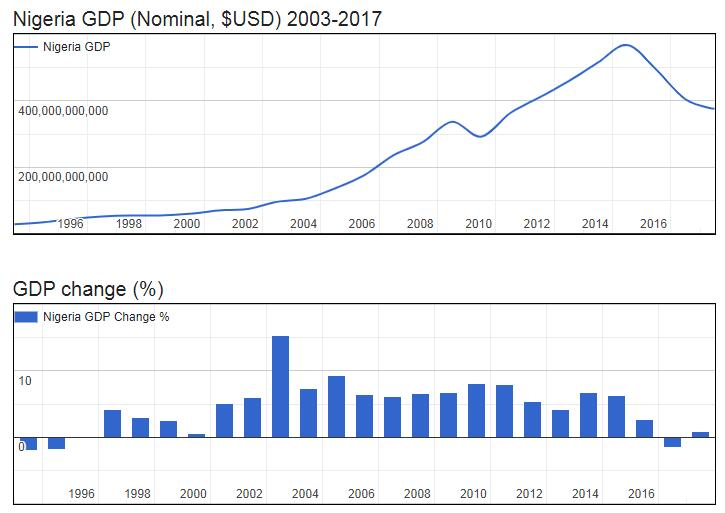 Nigeria GDP (Nominal, $USD) 2003-2017