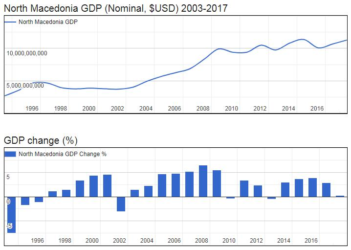 North Macedonia GDP (Nominal, $USD) 2003-2017