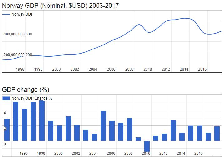 Norway GDP (Nominal, $USD) 2003-2017