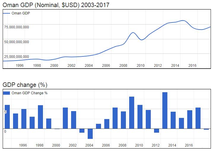 Oman GDP (Nominal, $USD) 2003-2017