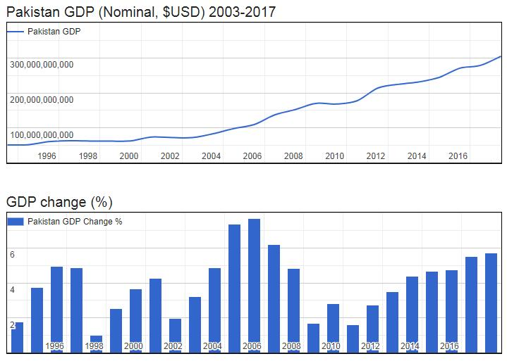Pakistan GDP (Nominal, $USD) 2003-2017