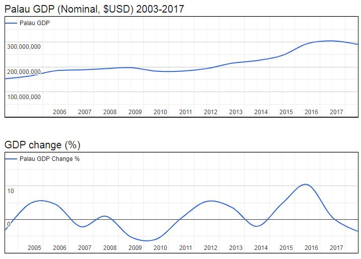Palau GDP (Nominal, $USD) 2003-2017