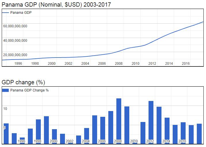 Panama GDP (Nominal, $USD) 2003-2017