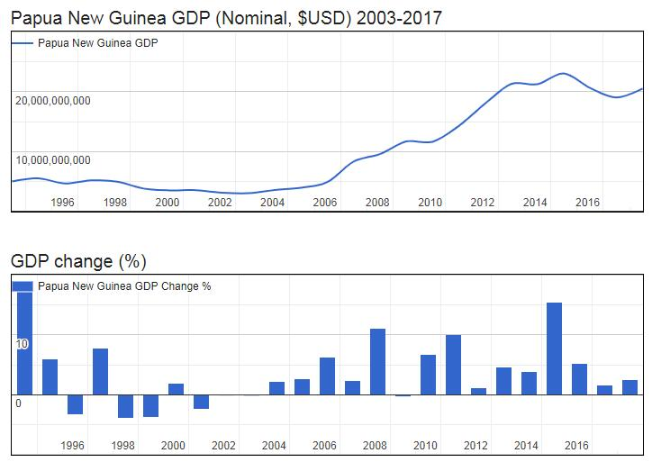 Papua New Guinea GDP (Nominal, $USD) 2003-2017