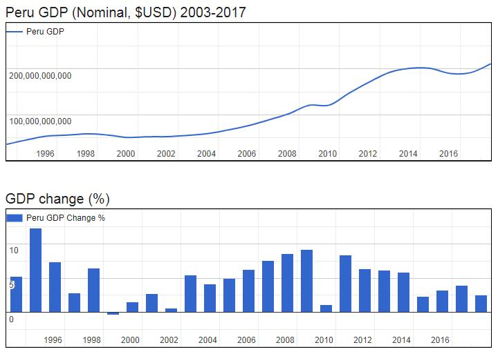 Peru GDP (Nominal, $USD) 2003-2017