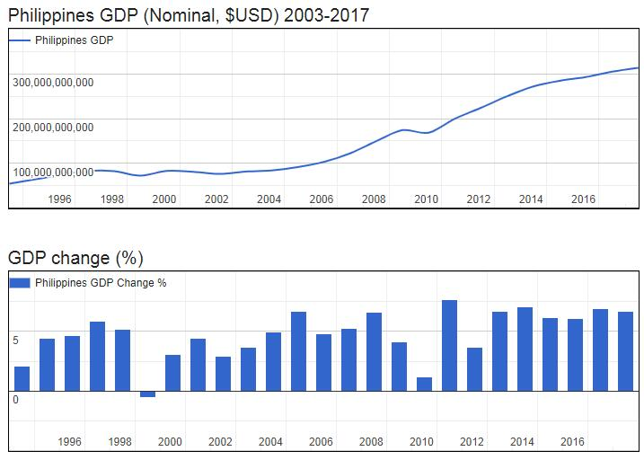 Philippines GDP (Nominal, $USD) 2003-2017