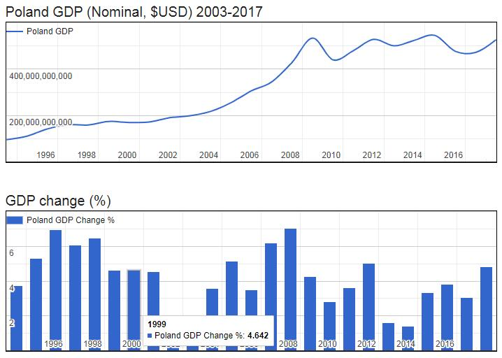 Poland GDP (Nominal, $USD) 2003-2017