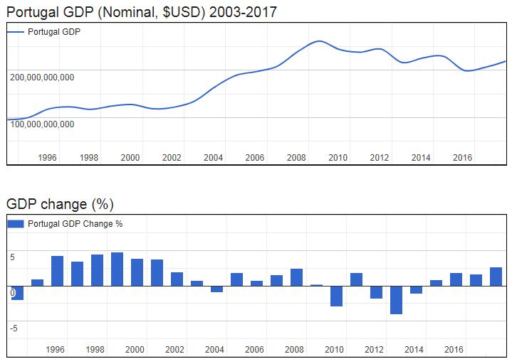 Portugal GDP (Nominal, $USD) 2003-2017