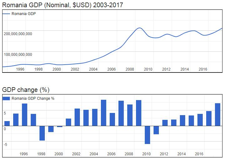 Romania GDP (Nominal, $USD) 2003-2017