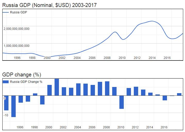 Russia GDP (Nominal, $USD) 2003-2017