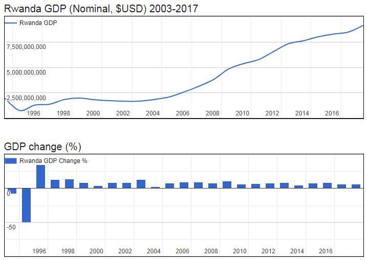 Rwanda GDP (Nominal, $USD) 2003-2017