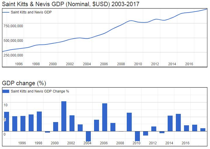 Saint Kitts and Nevis GDP (Nominal, $USD) 2003-2017