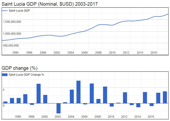 Saint Lucia GDP (Nominal, $USD) 2003-2017