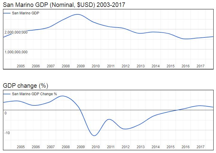 San Marino GDP (Nominal, $USD) 2003-2017