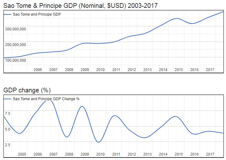 Sao Tome and Principe GDP (Nominal, $USD) 2003-2017