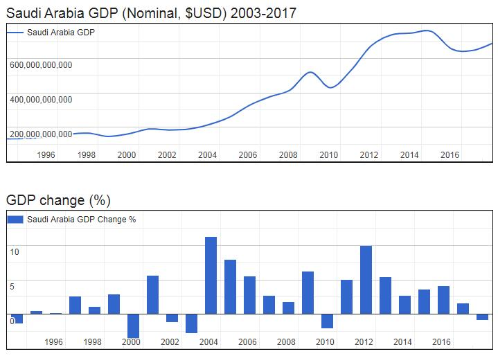 Saudi Arabia GDP (Nominal, $USD) 2003-2017