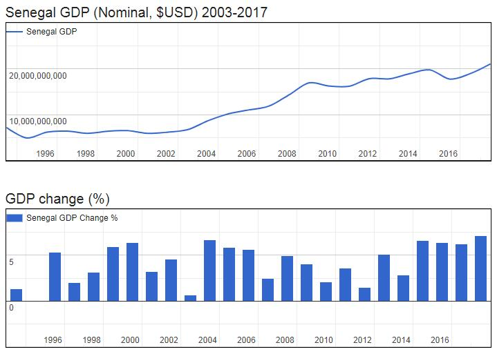 Senegal GDP (Nominal, $USD) 2003-2017
