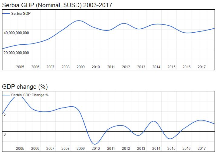 Serbia GDP (Nominal, $USD) 2003-2017