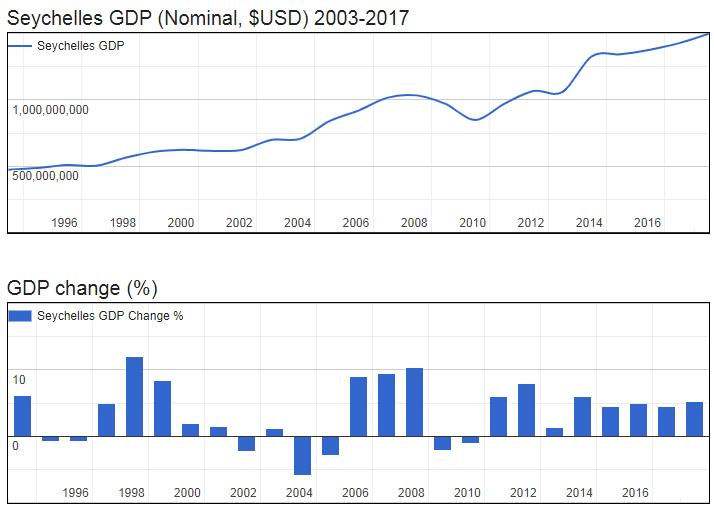 Seychelles GDP (Nominal, $USD) 2003-2017