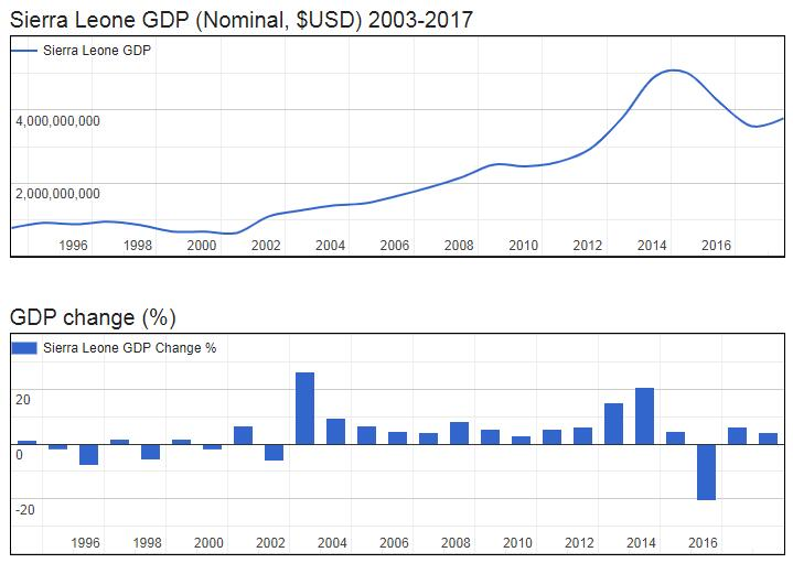 Sierra Leone GDP (Nominal, $USD) 2003-2017