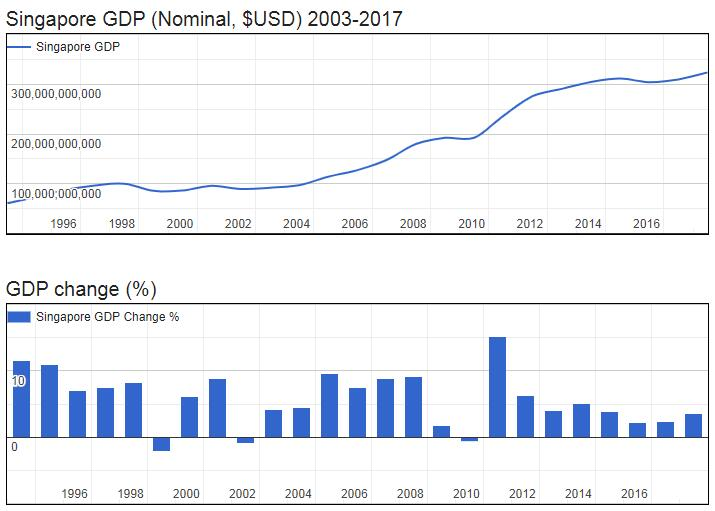 Singapore GDP (Nominal, $USD) 2003-2017