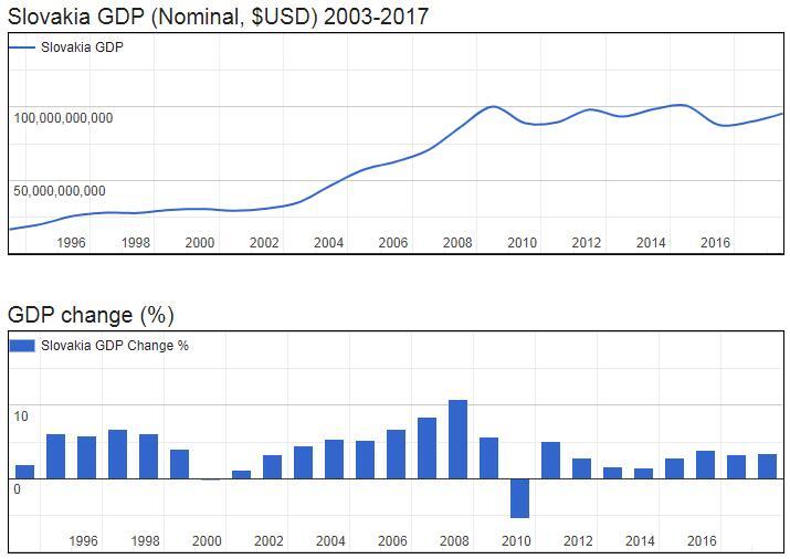 Slovakia GDP (Nominal, $USD) 2003-2017