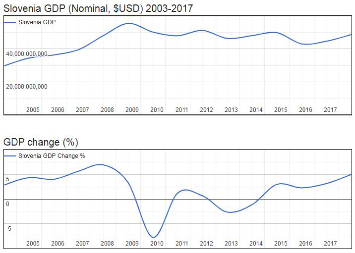 Slovenia GDP (Nominal, $USD) 2003-2017