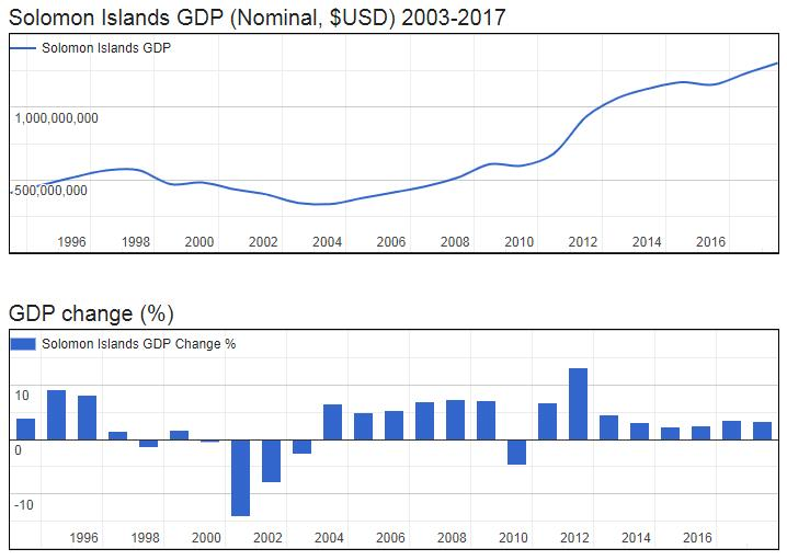 Solomon Islands GDP (Nominal, $USD) 2003-2017