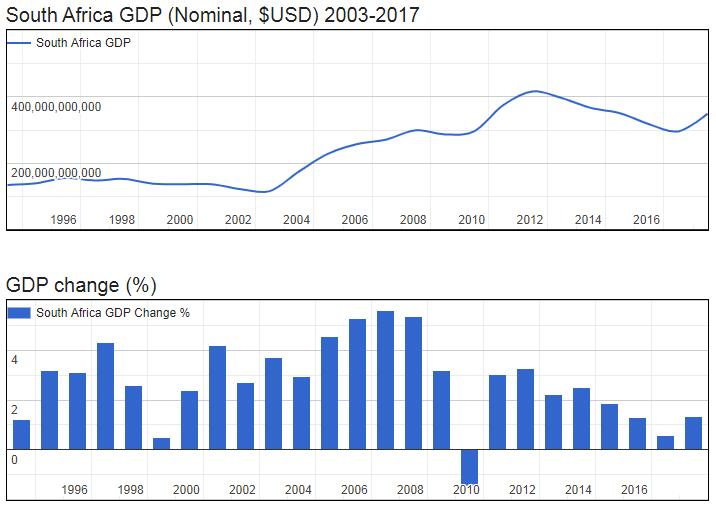 South Africa GDP (Nominal, $USD) 2003-2017