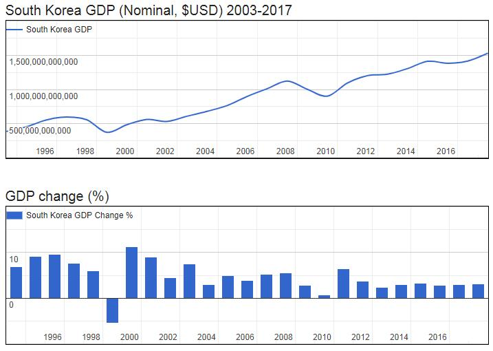 South Korea GDP (Nominal, $USD) 2003-2017