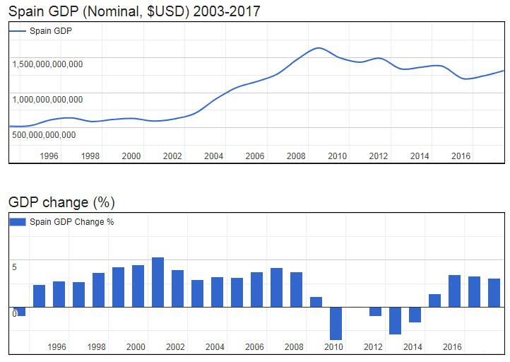 Spain GDP (Nominal, $USD) 2003-2017