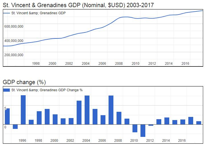 St. Vincent and Grenadines GDP (Nominal, $USD) 2003-2017