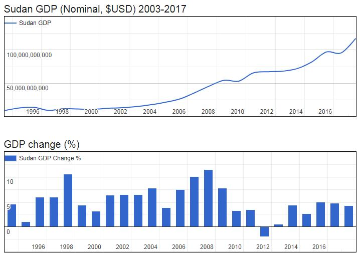 Sudan GDP (Nominal, $USD) 2003-2017