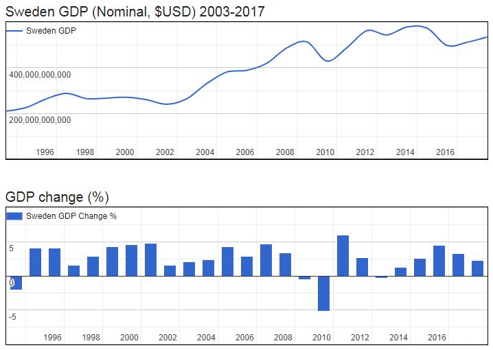 Sweden GDP (Nominal, $USD) 2003-2017
