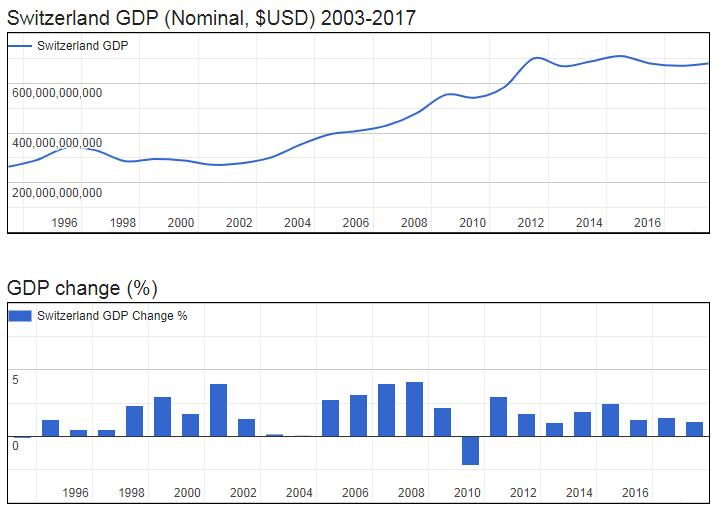 Switzerland GDP (Nominal, $USD) 2003-2017