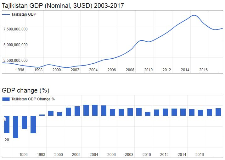 Tajikistan GDP (Nominal, $USD) 2003-2017