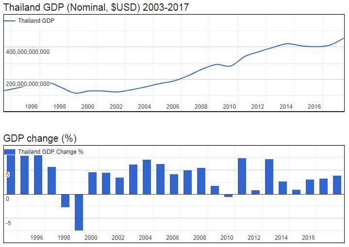 Thailand GDP (Nominal, $USD) 2003-2017