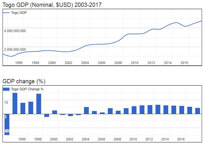 Togo GDP (Nominal, $USD) 2003-2017