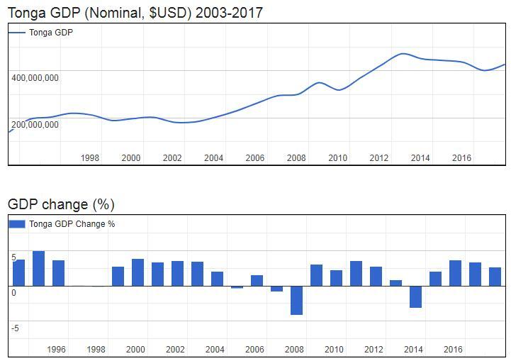 Tonga GDP (Nominal, $USD) 2003-2017