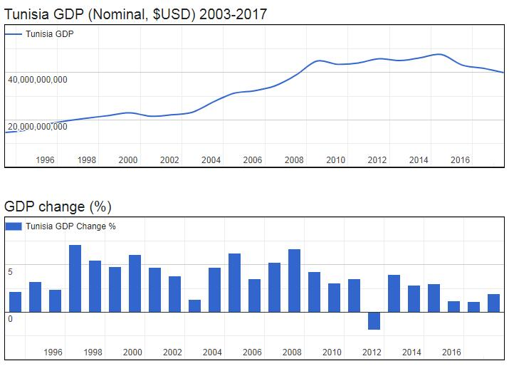 Tunisia GDP (Nominal, $USD) 2003-2017
