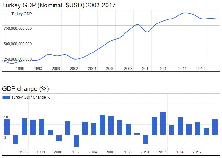 Turkey GDP (Nominal, $USD) 2003-2017