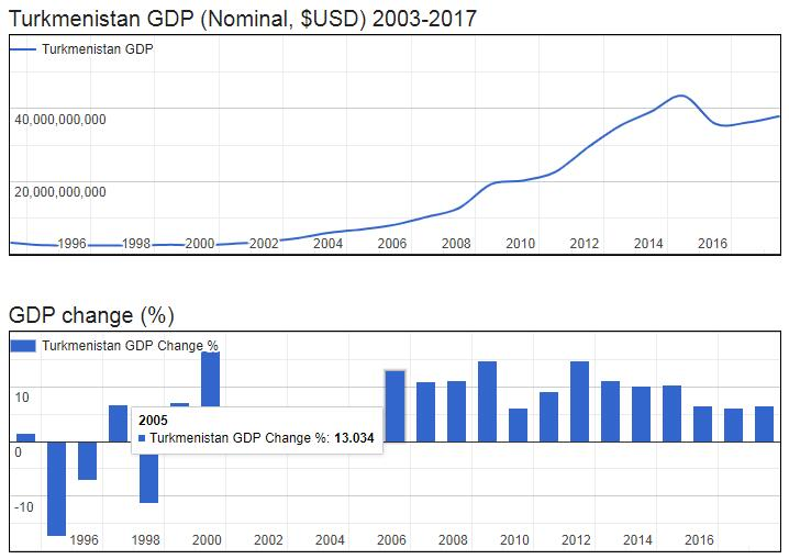 Turkmenistan GDP (Nominal, $USD) 2003-2017