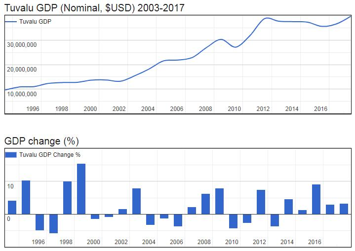 Tuvalu GDP (Nominal, $USD) 2003-2017