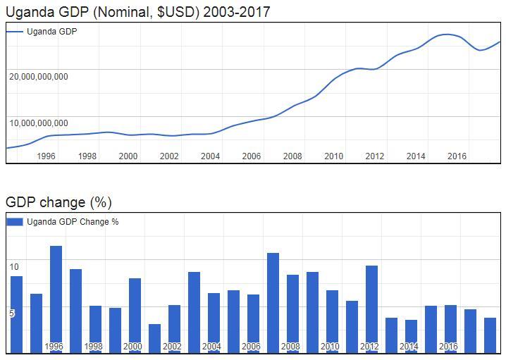 Uganda GDP (Nominal, $USD) 2003-2017
